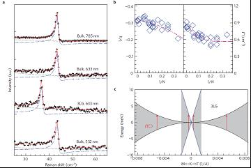 探测石墨烯电子能带结构的激发信息有很多方法